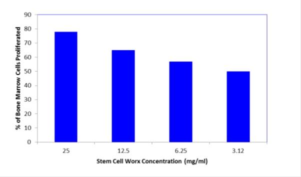 stem-cell-fig-2